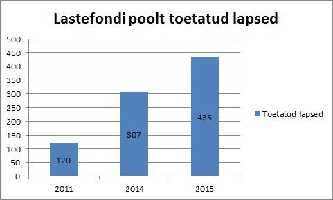 Lastefondi poolt toetatud lapsed_2011,2014,2015